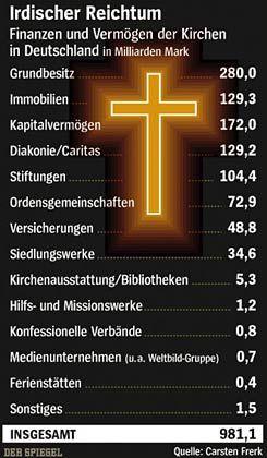 Grafik: Reichtum der beiden Glaubensgemeinschaften