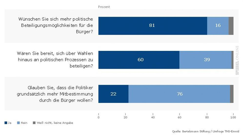 Bertelsmann-Umfrage: Bürger fordern mehr Einfluss