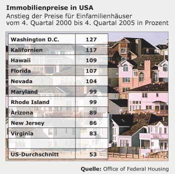 Immobilienpreise in USA: Anstieg der Preise für Einfamilienhäuser zwischen 2000 und 2005 in Prozent