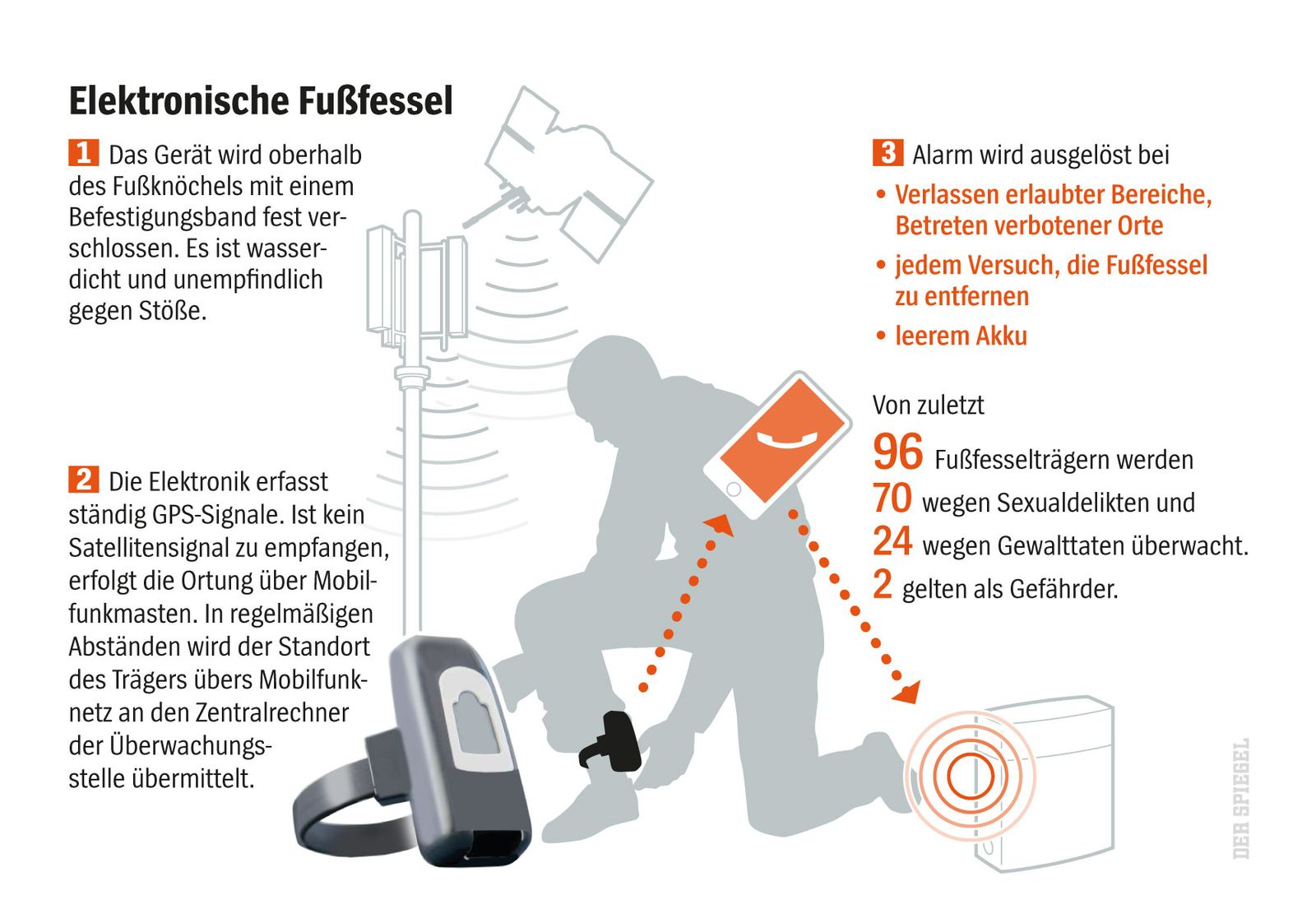 SPIEGEL Plus Fußfessel Islamist / Diehl