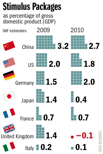 Graphic: Stimulus packages in selected industrialized countries.