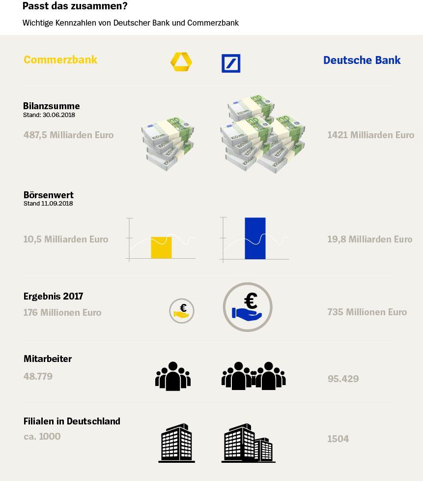 Grafik Deitsche bank Commerzbank Vergleich