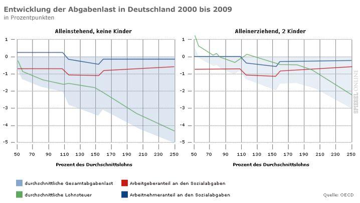 Steuer- und Abgabenlast: So viel zahlen Deutsche an den Staat