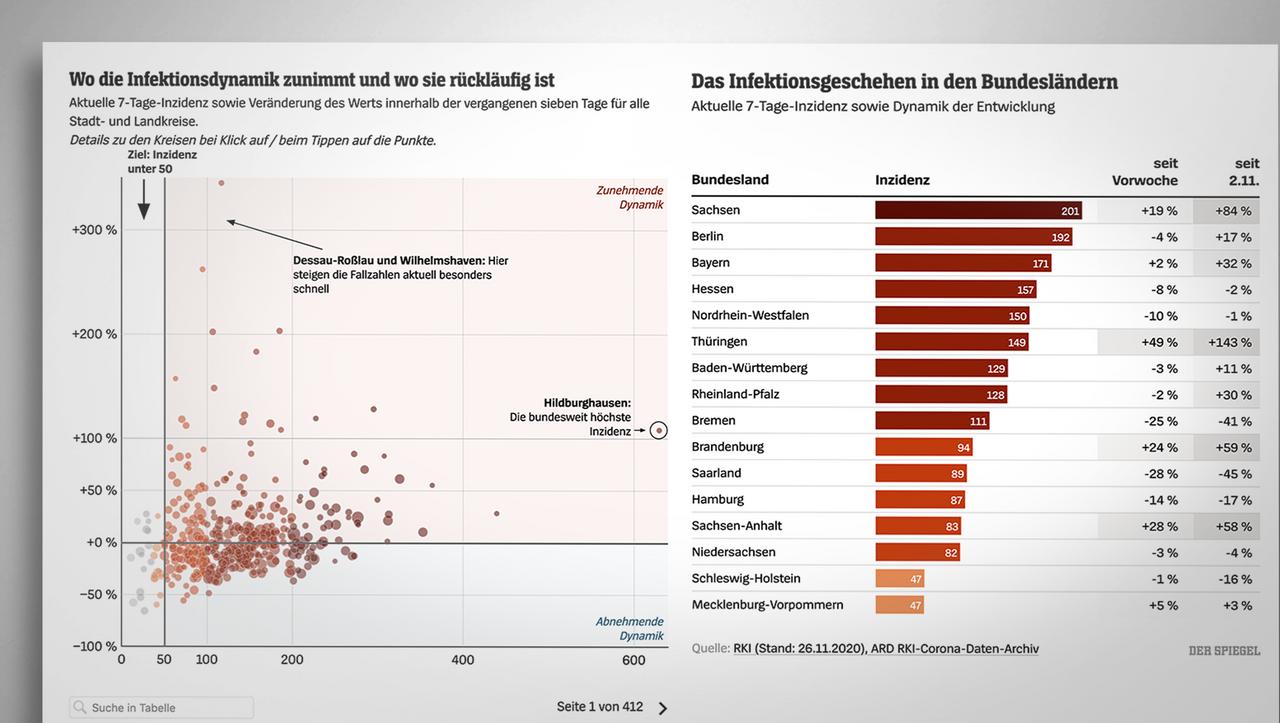 Corona-regional-Wo-die-Lage-in-Deutschland-besonders-bedenklich-ist