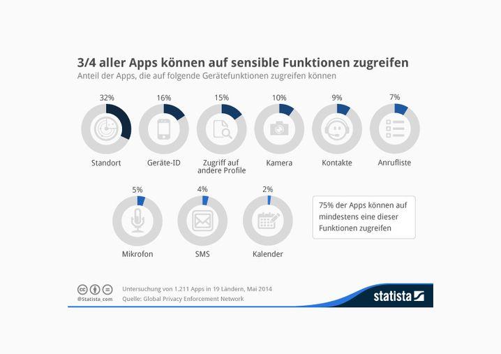 Statista-Infografik: Die meisten Apps können auf sensible Funktionen zugreifen