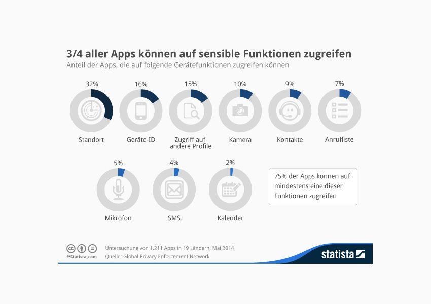EINMALIGE VERWENDUNG Statista/ Apps