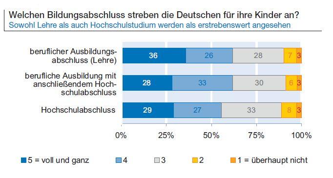 EINMALIGE VERWENDUNG ifo-Bildungsbarometer 2015 / Grafik #3