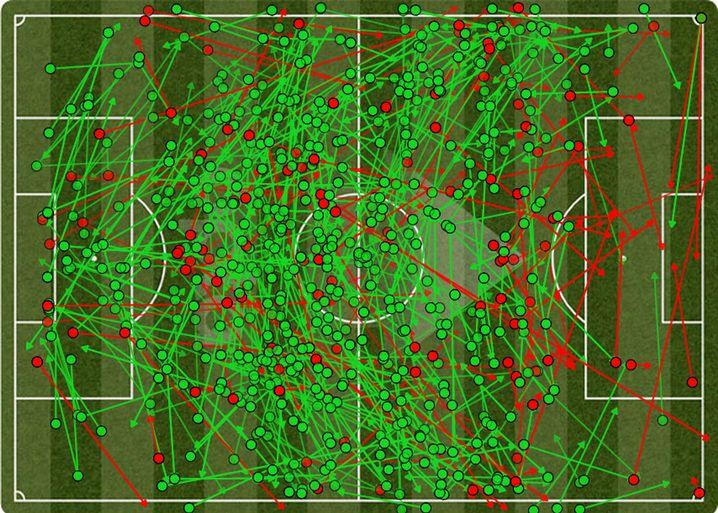 Alle Pässe der Bayern in Barcelona: Im gesamten Spiel gelangen den Münchnern nur fünf Pässe in den gegnerischen Strafraum.