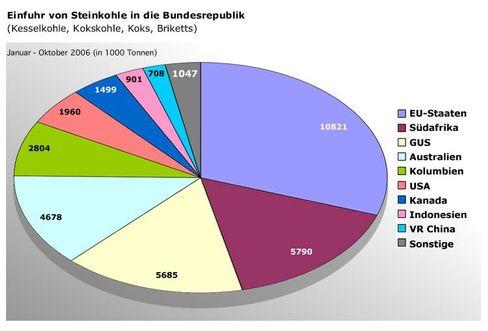 """Kohle-Import nach Deutschland: """"Länder mit stabilen politischen Verhältnissen"""""""