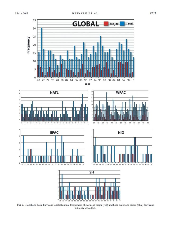 Cyclone frequency data