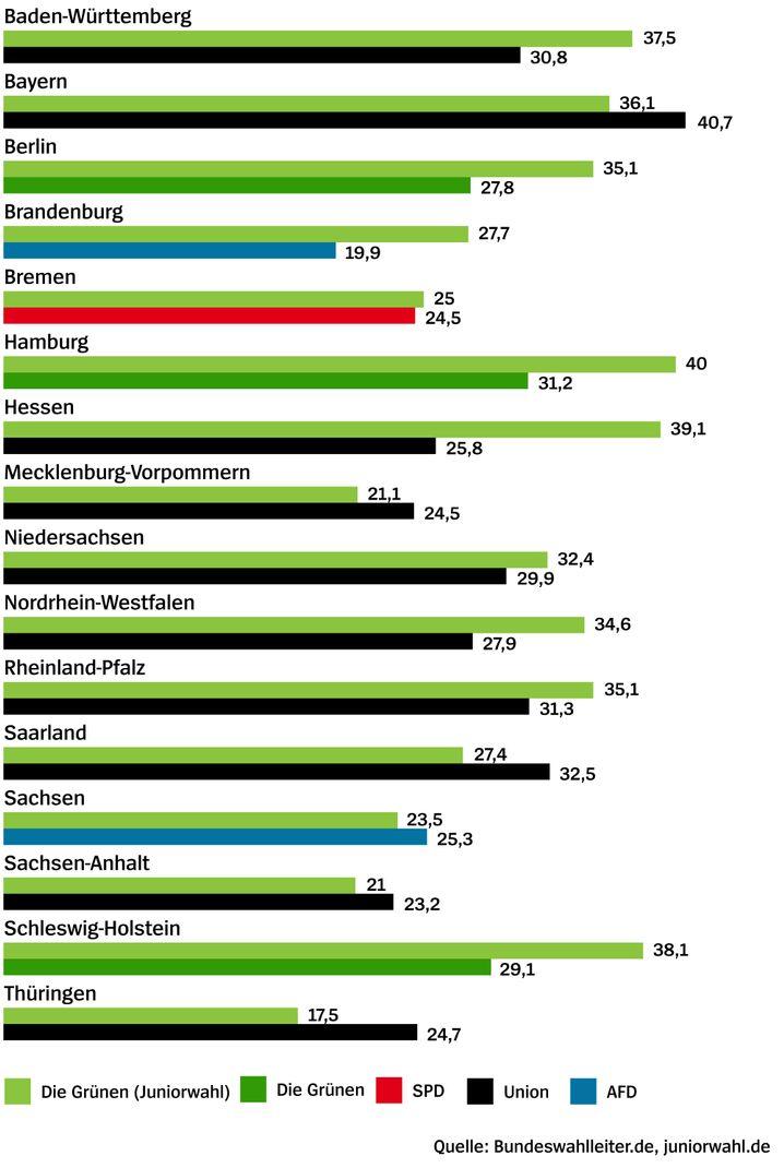 Vergleich der Ergebnisse von Juniorwahl (nur Die Grünen) und Europawahl (nur stärkste Partei pro Bundesland)
