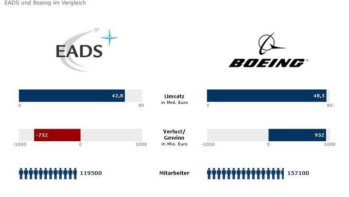 Fotostrecke: Das Duell zwischen Airbus und Boeing