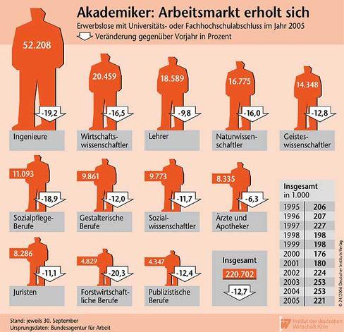 Statistik: Akademiker-Arbeitsmarkt