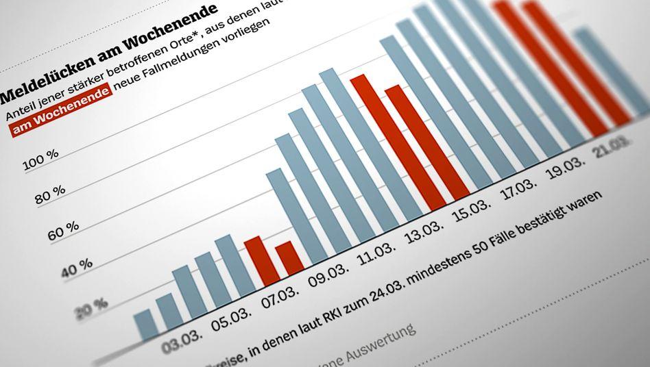 Corona-Fallzahlen: Bis es Fälle in die RKI-Statistik schaffen, vergeht mitunter viel Zeit