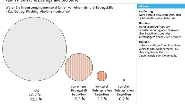 Internet-Abzocke: 8,4 Millionen Opfer