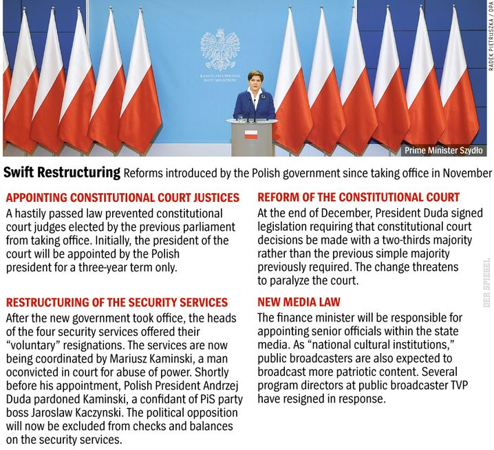 Graphic: Recent changes made to Polish law by the new government.