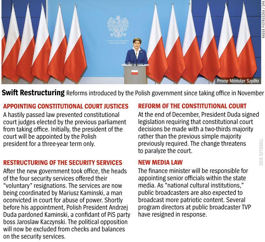 Graphic: Swift Restructuring - English - DER SPIEGEL 2/2016, S. 30
