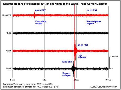 Seismogramm: Chronologie des Schreckens