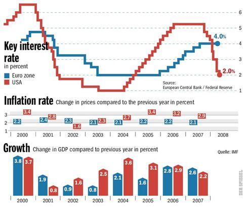 Key Interest Rates