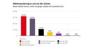 Grüne und SPD überzeugten die meisten bisherigen Nichtwähler