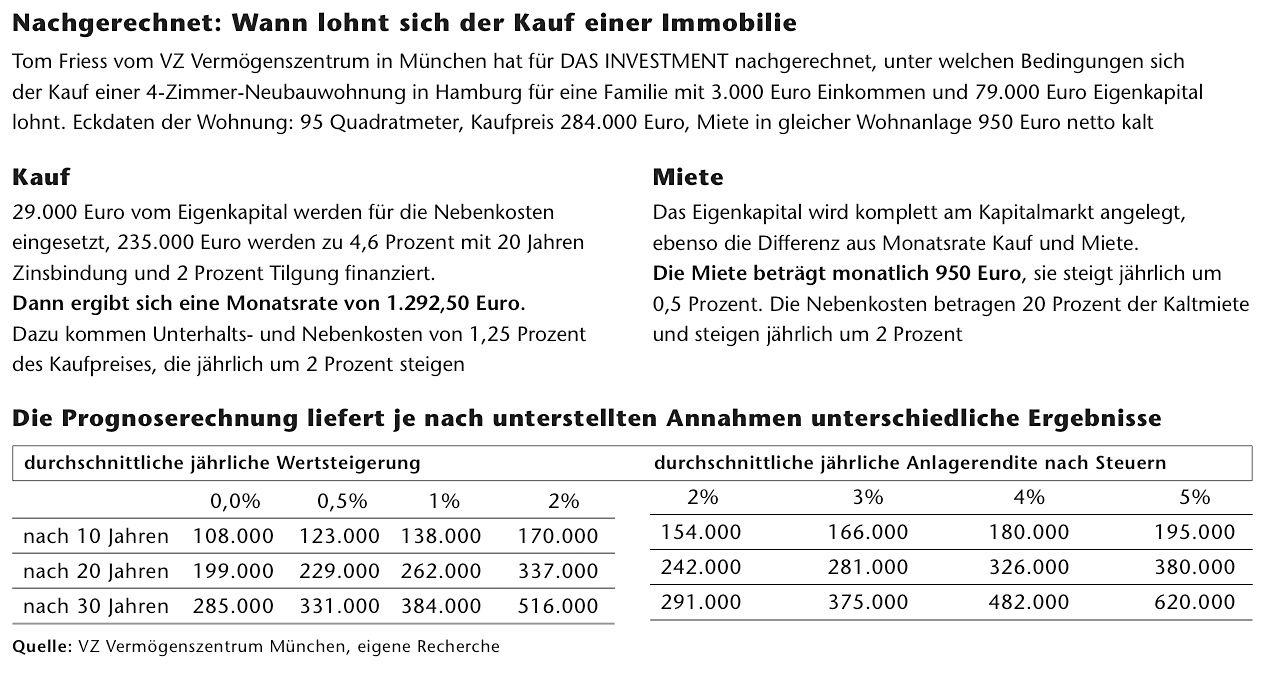 EINMALIGE VERWENDUNG Das Investment / Immobilien-Kauf