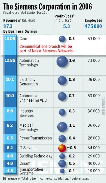 Graphic: Siemens in 2006