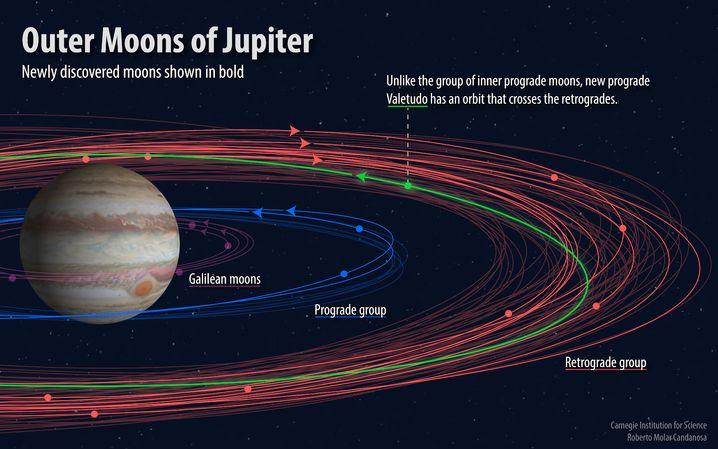 Darstellung der entdeckten Monde