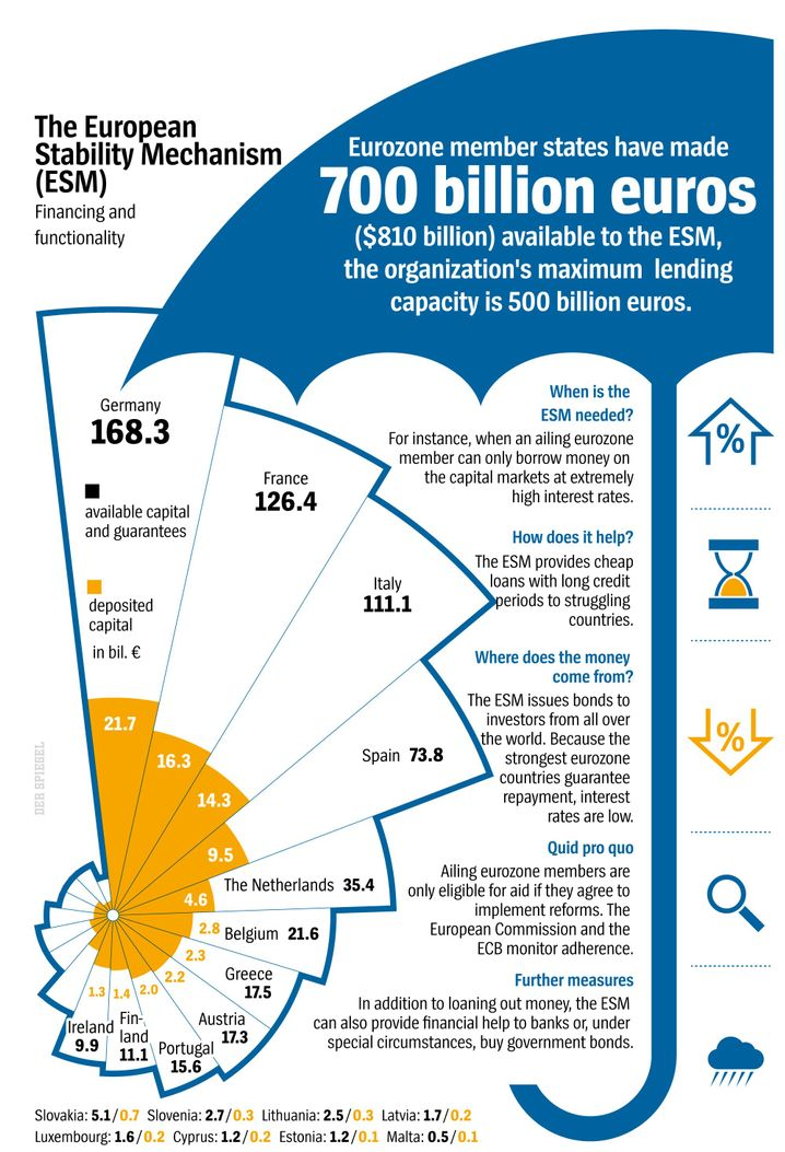 Graphic: The European Stability Mechanism
