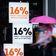 Ökonomen und Verbraucherschützer fordern Ende der Mehrwertsteuer-Senkung