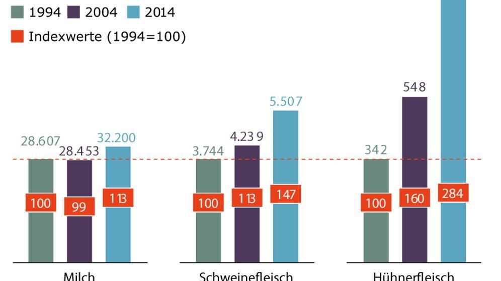 Fleischatlas 2016: Grafiken zur Fleischproduktion in Deutschland