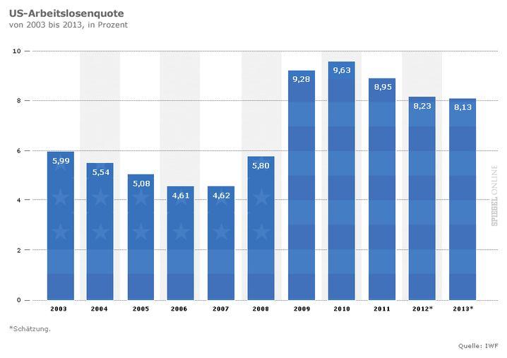 US-Arbeitslosenquote 2003 bis 2013
