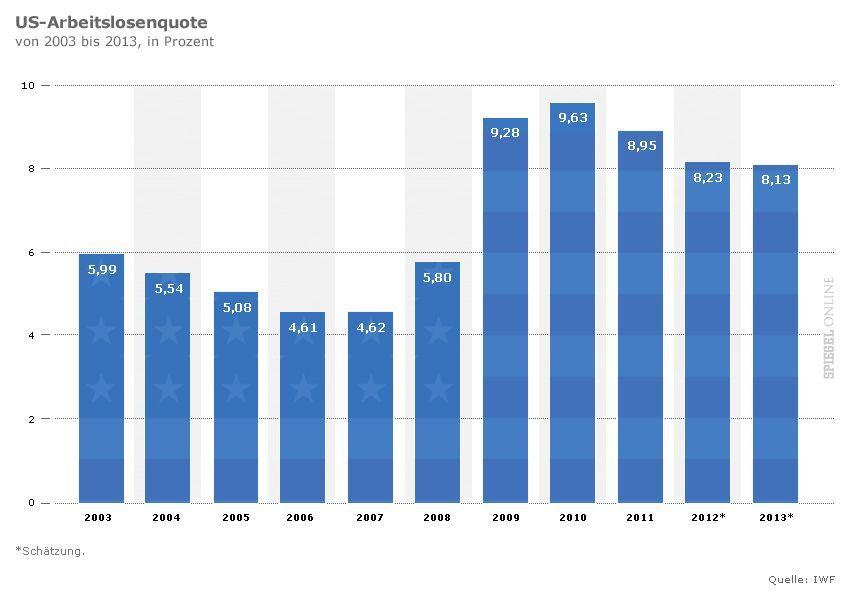 grafik Arbeitslosenquote in den USA