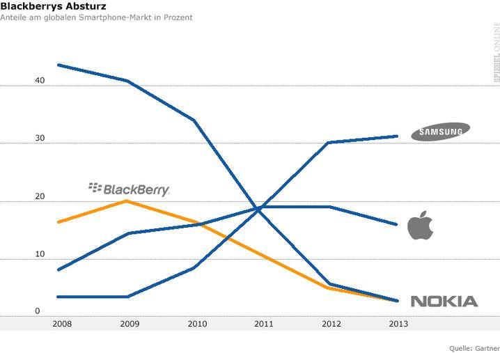 Grafik: Anteile großer Handy-Bauer auf dem globalen Smartphone-Markt
