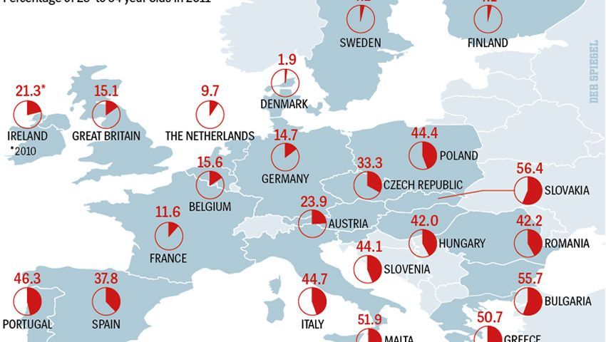 Young people in Southern and Eastern Europe live at home longer.