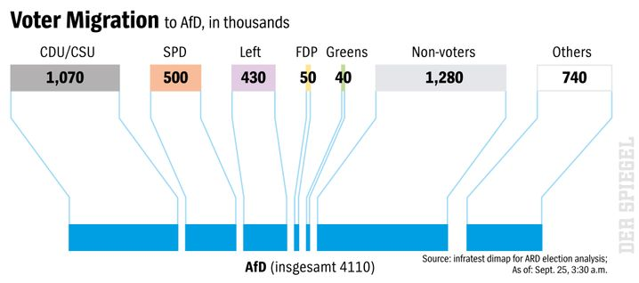 Graphic: Voter migration to the AfD