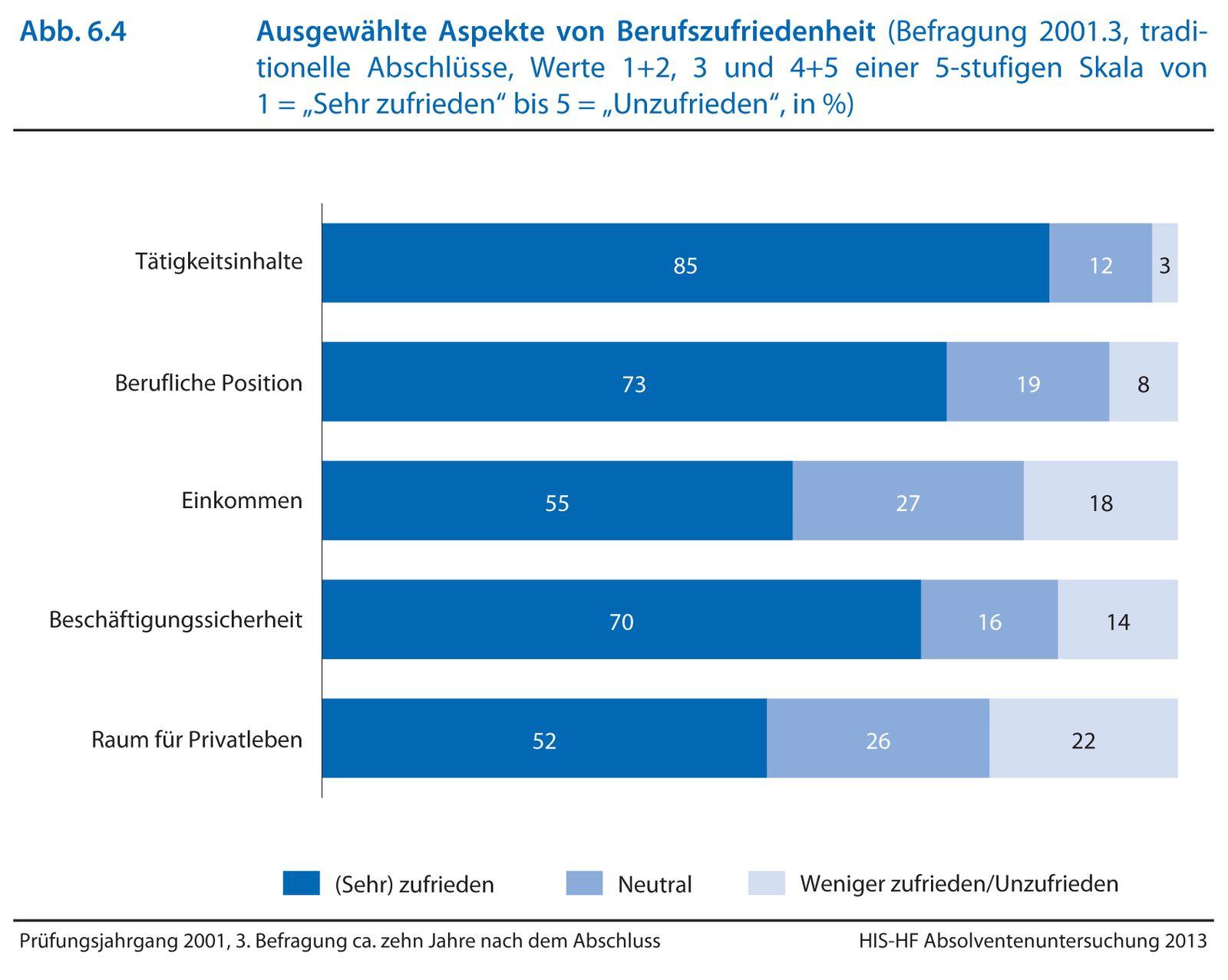 EINMALIGE VERWENDUNG HIS Absolventenstudie-69 / HIS:Forum Hochschule 10 | 2013
