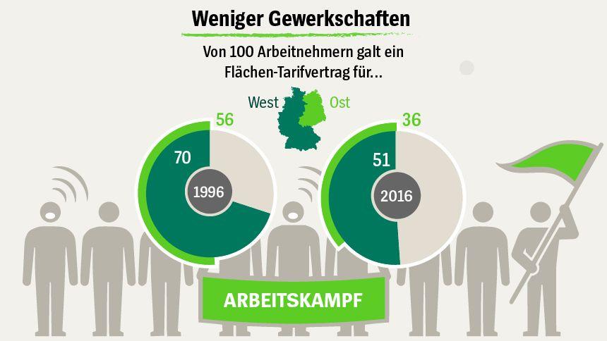 Grafik SERIE Sieben Wahrheiten über den Arbeitsmarkt - Arbeitskampf