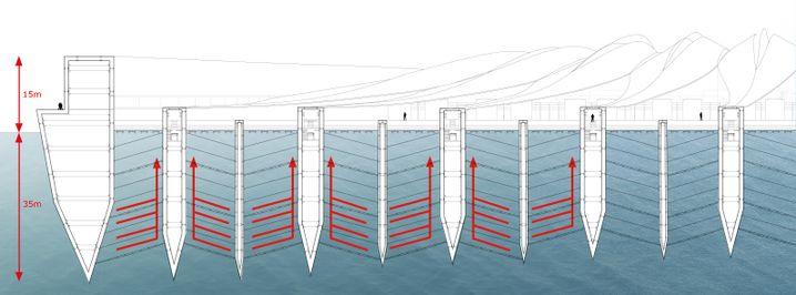 Querschnitt der Plattform: In einem Kanalsystem soll die Wellenbewegung punktuell beruhigt werden