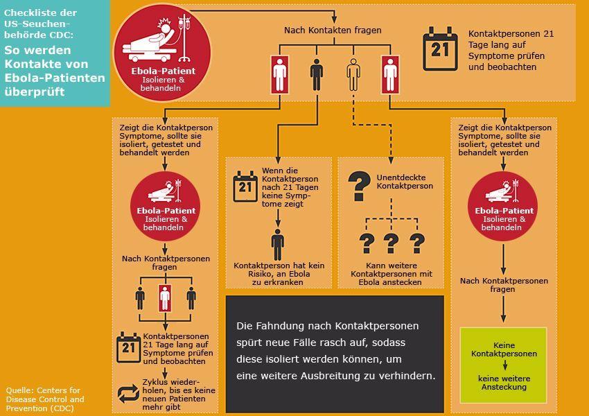 Grafik - CDC - So werden Kontakte von Ebola-Patienten überprüft