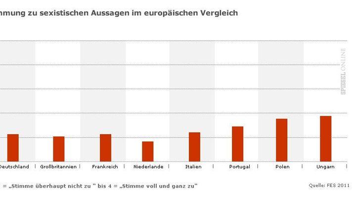 Grafiken: Zustimmung zu intoleranten Aussagen in Europa