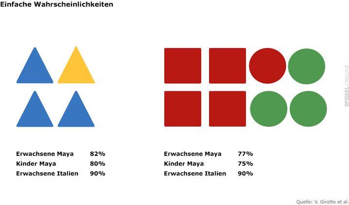 Anteil richtiger Antworten beim Test: Welche Farbe ist wahrscheinlicher? Blau (links). Wenn zufällig rechts eine runder Chip gewählt wird, welche Farbe hat dieser meist? Grün!