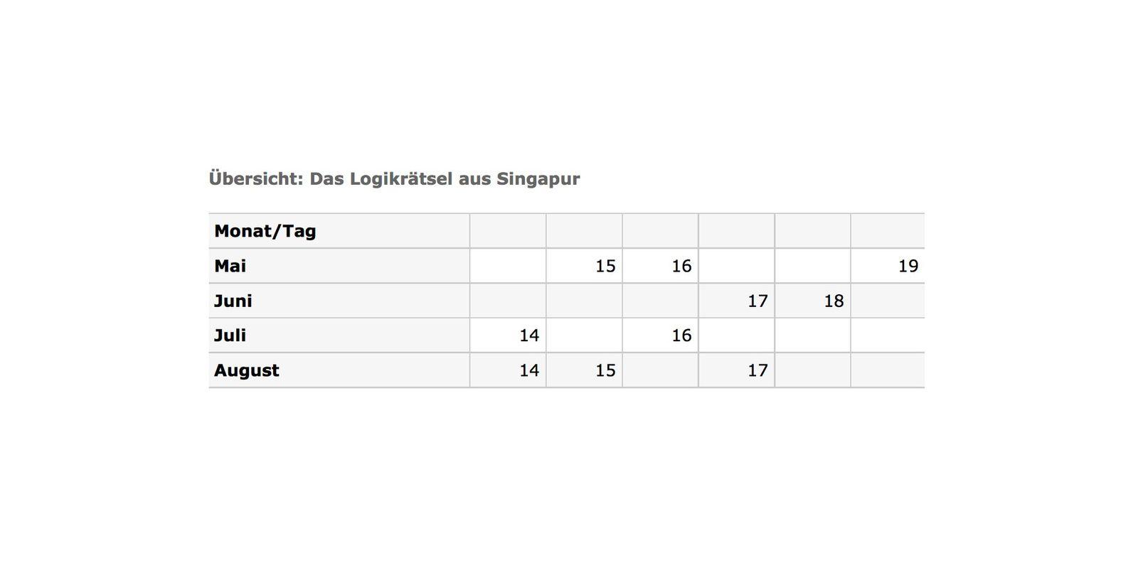 SCREENSHOT Logikrätsel / Tabelle