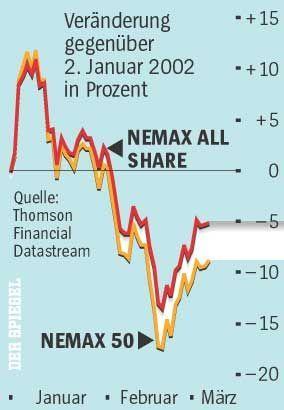 Grafik: Nemax 50 und Nemax All Share