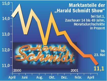 "Marktanteile der ""Harald Schmidt Show"""