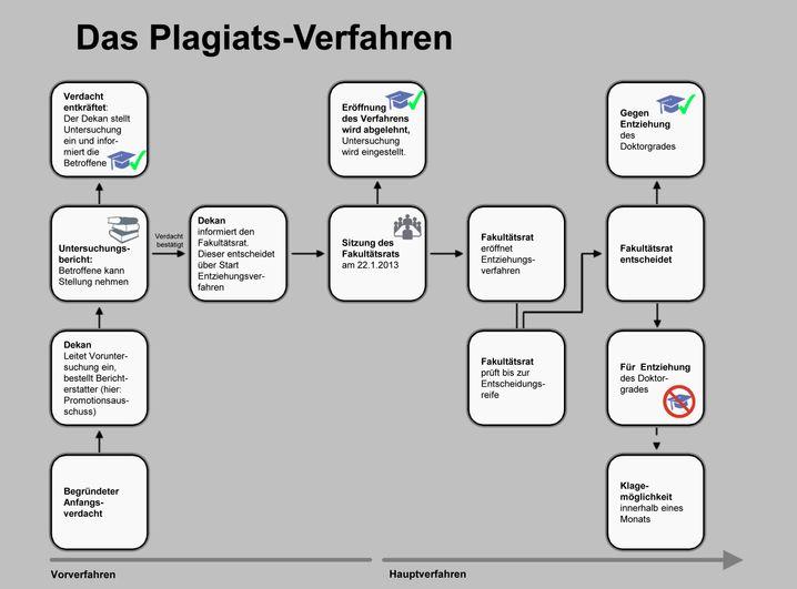 Das Verfahren in Düsseldorf: So entscheiden die Uni-Gremien