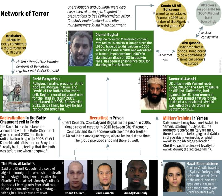 Graphic: Network of Terror