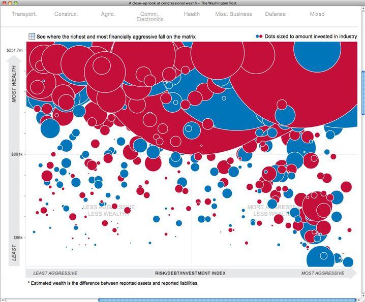 """""""Washington Post"""": Industriebeteiligungen von Republikanern (rot) und Demokraten (blau)"""