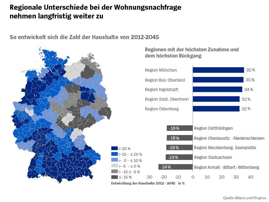 Studie Wohnen Grafik 2