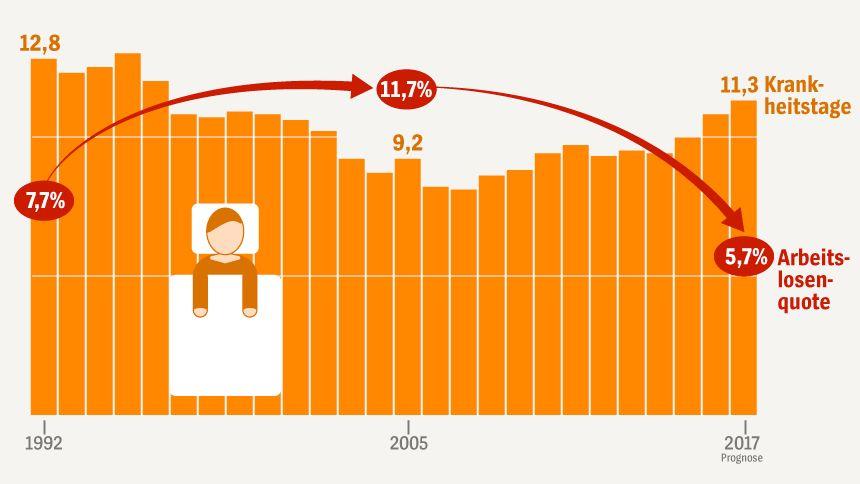 Grafik - Sieben Wahrheiten über die Arbeitswelt - Fehltage / Krankenstand
