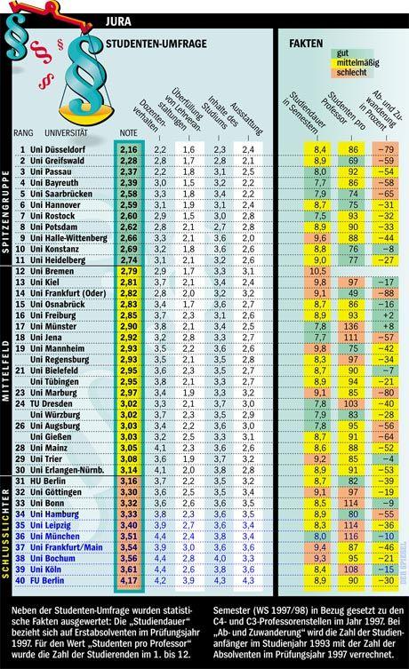 SPIEGEL-Ranking (von 1999): Wie Jurastudenten ihre Unis bewerten